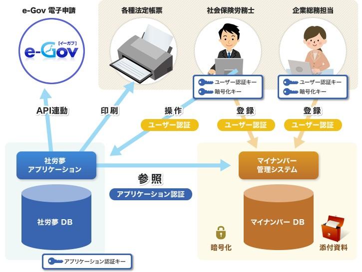 マイナンバー管理システム